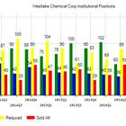 Westlake Chemical Corporation (NYSE:WLK) Institutional Positions Chart
